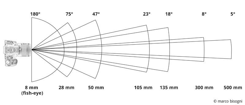 Rapporto tra lunghezza focale e angolo di campo: all'aumentare della lunghezza focale l'angolo di campo diminuisce.